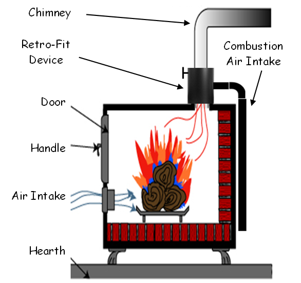 The StoveCAT ECD simply attaches to the vent pipe ... - Wood Burningstove Retro-fit, Healthy Hearth LLC Wood Stove Retro-Fit